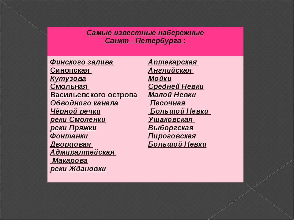Самые известные набережные Санкт - Петербурга : Финского залива Синопская Кут...