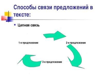 Способы связи предложений в тексте: Цепная связь