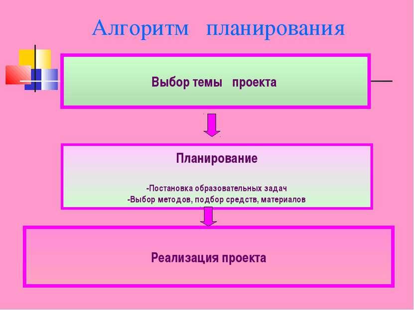 Планирование -Постановка образовательных задач -Выбор методов, подбор средств...