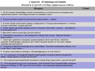 1 задание «Страницы истории» Впишите в пустой столбец правильные ответы Вопро...
