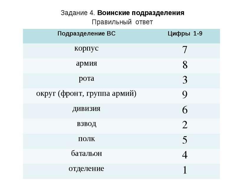 Задание 4. Воинские подразделения Правильный ответ Подразделение ВС Цифры 1-9...