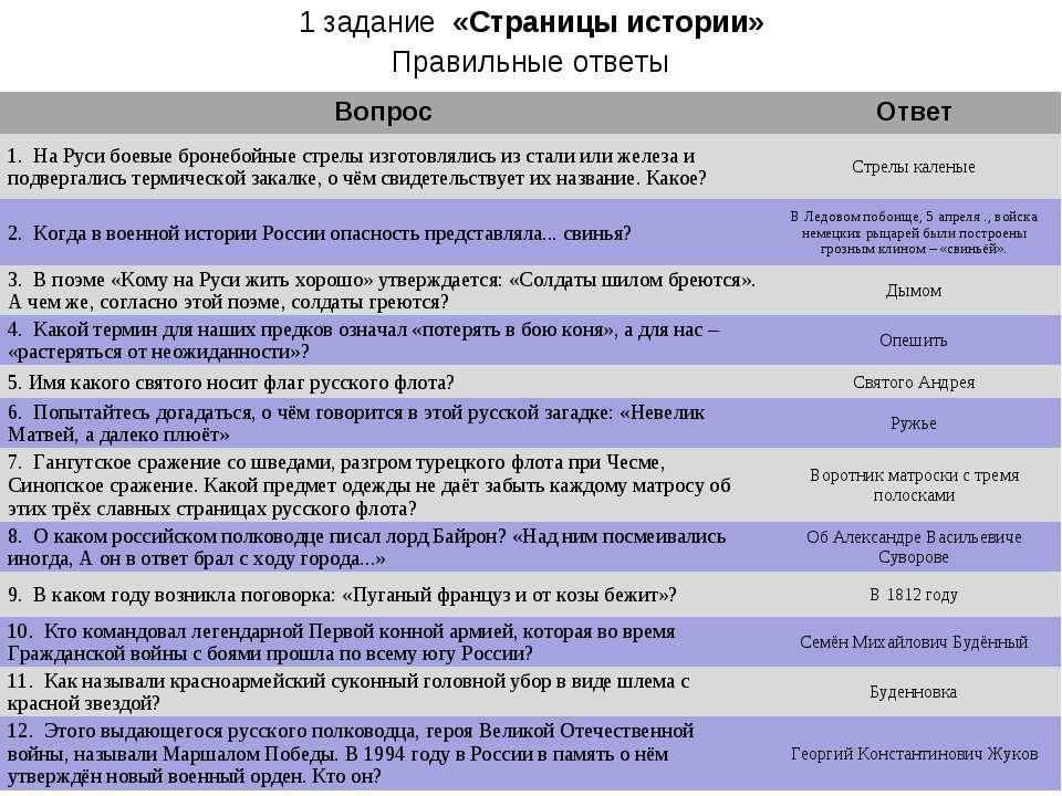 1 задание «Страницы истории» Правильные ответы Правильные ответы Вопрос Ответ...