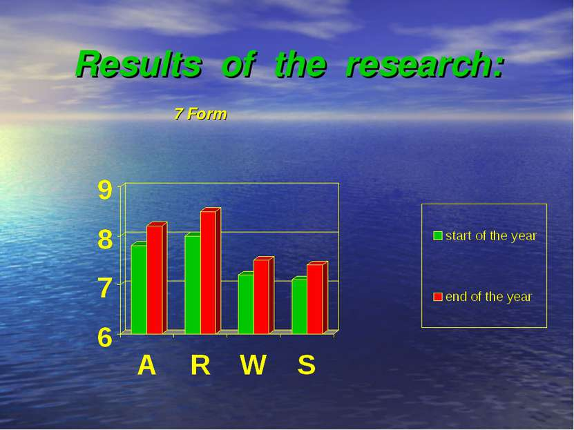 Results of the research: 7 Form