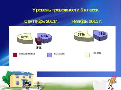 Уровень тревожности 6 класса Сентябрь 2011г. Ноябрь 2011 г.