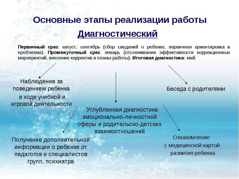 Основные этапы реализации работы Диагностический Ознакомление с медицинской к...