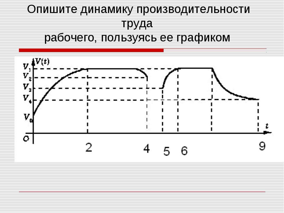 Опишите динамику производительности труда рабочего, пользуясь ее графиком 8