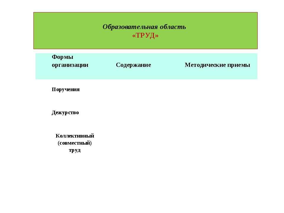 Образовательная область «ТРУД» Формы организации Содержание Методические прие...
