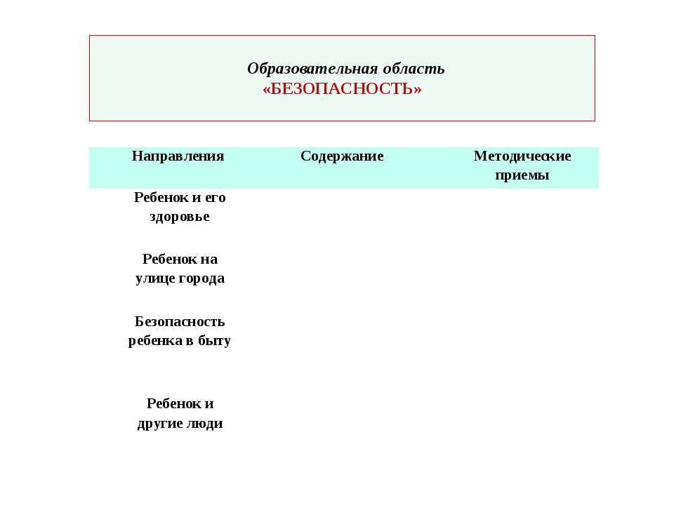 Образовательная область «БЕЗОПАСНОСТЬ» Направления Содержание Методические пр...