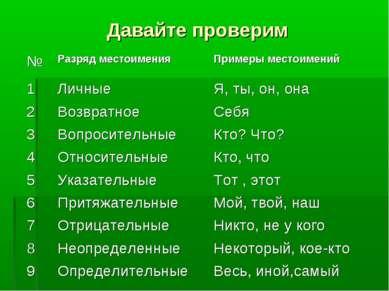 Давайте проверим № Разряд местоимения Примеры местоимений 1 Личные Я, ты, он,...