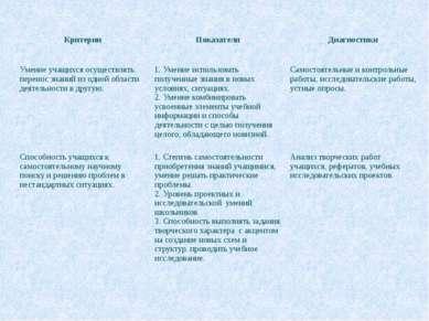 Умение учащихся осуществлять перенос знаний из одной области деятельности в д...