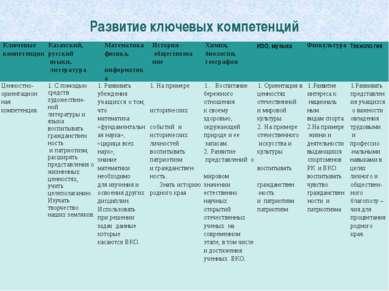 Развитие ключевых компетенций Ключевые компетенции Казахский, русский языки, ...