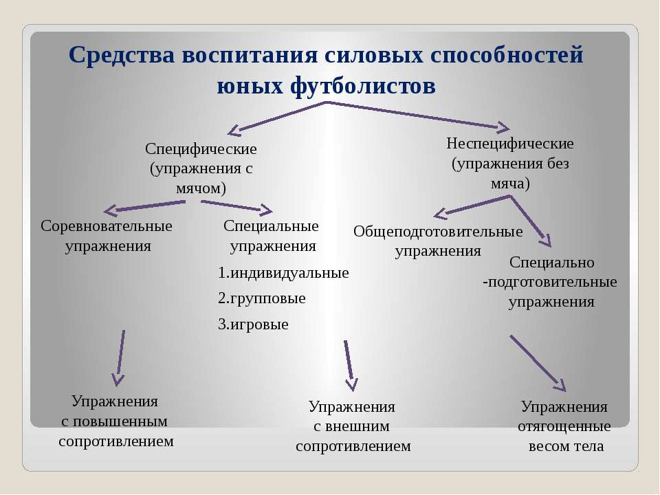 Средства воспитания силовых способностей юных футболистов Специфические (упра...