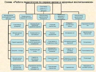 Схема «Работа педагогогов по охране жизни и здоровья воспитанников»