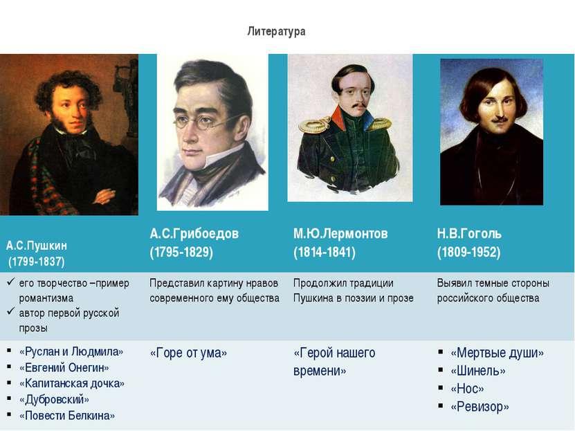 Литература А.С.Пушкин (1799-1837) А.С.Грибоедов (1795-1829) М.Ю.Лермонтов (18...