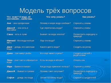 Модель трёх вопросов Что знаю? О воде, её состояниях , свойствах Что хочу узн...
