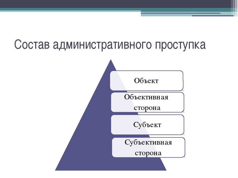 Состав административного проступка