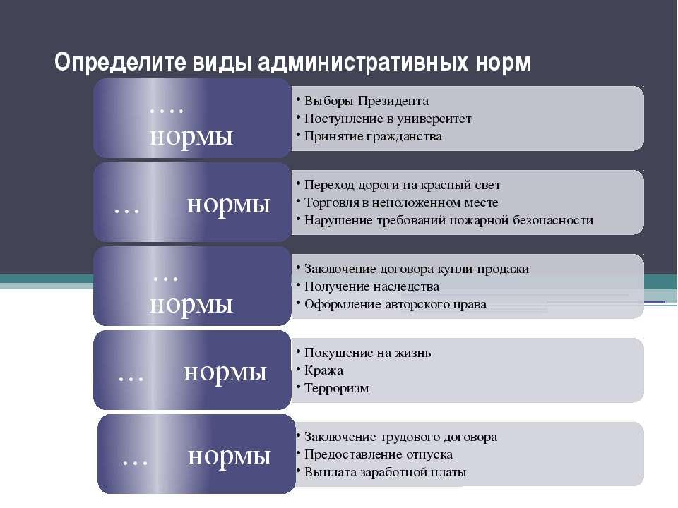 Определите виды административных норм