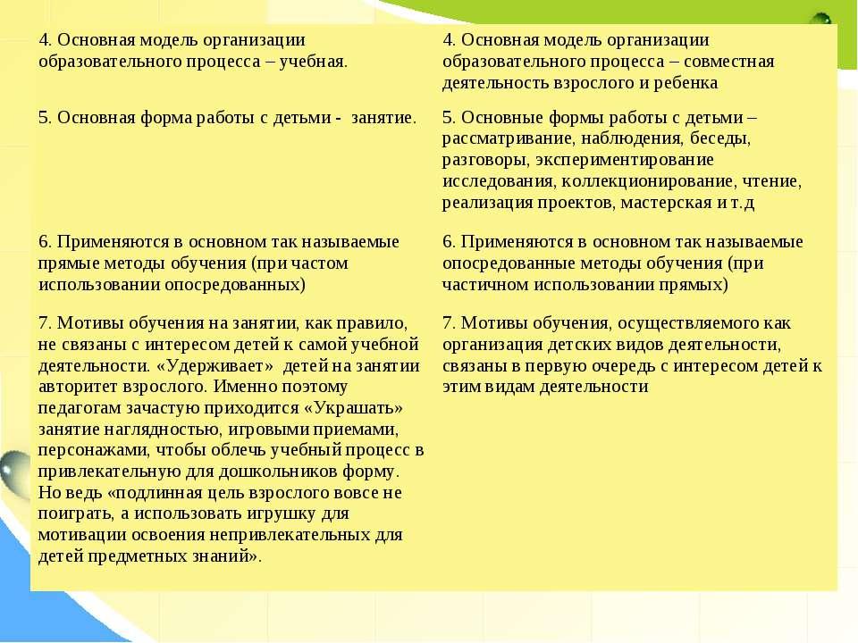 4. Основная модель организации образовательного процесса – учебная. 4. Основн...