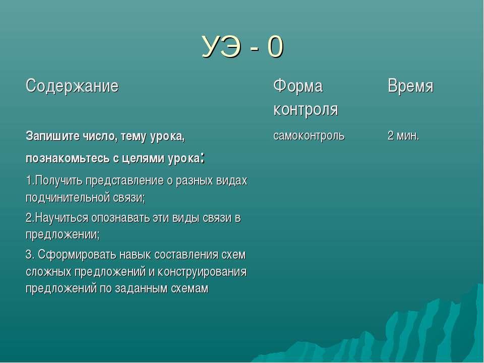 УЭ - 0 Содержание Форма контроля Время Запишите число, тему урока, познакомьт...