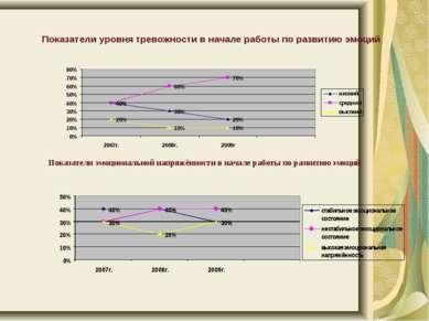 Показатели уровня тревожности в начале работы по развитию эмоций Показатели э...