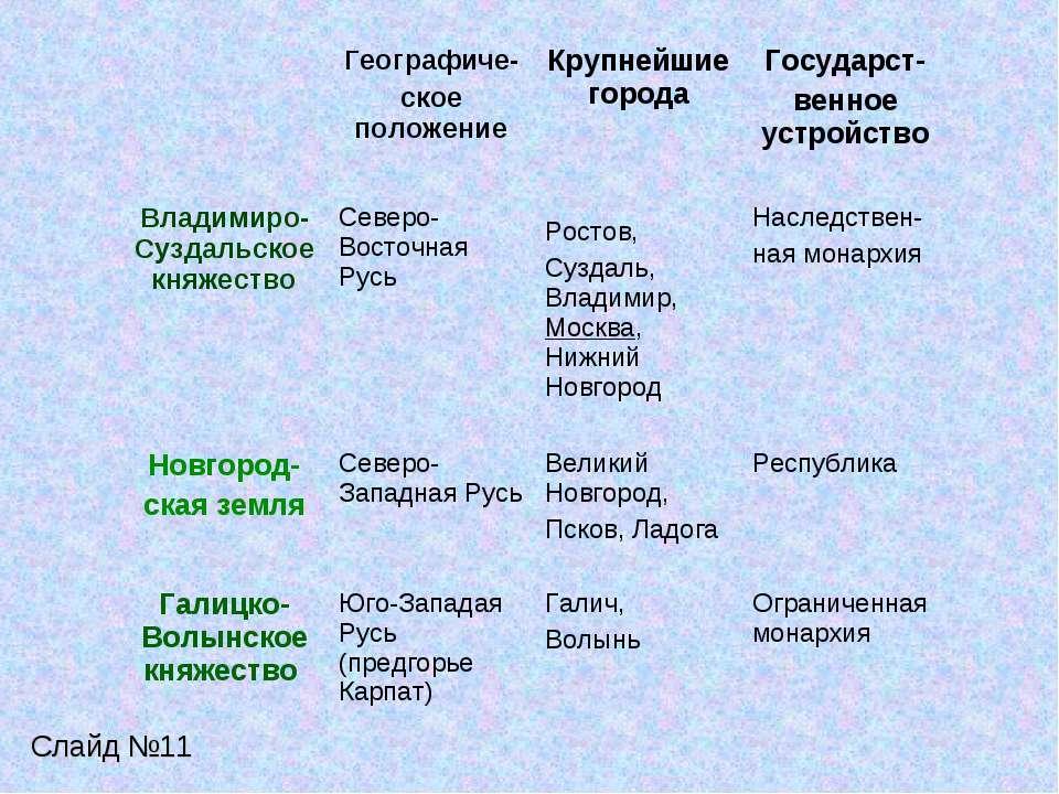 Слайд №11 Географиче- ское положение Крупнейшие города Государст- венное устр...