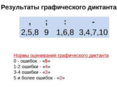 Результаты графического диктанта Нормы оценивания графического диктанта 0 - о...