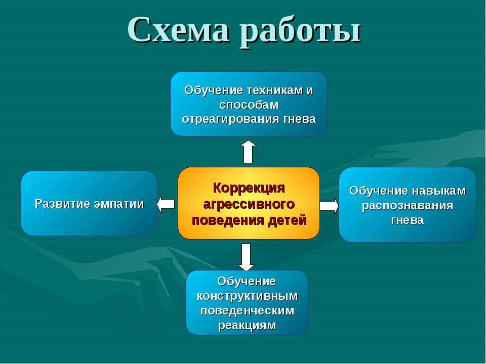 Схема работы Коррекция агрессивного поведения детей Обучение конструктивным п...