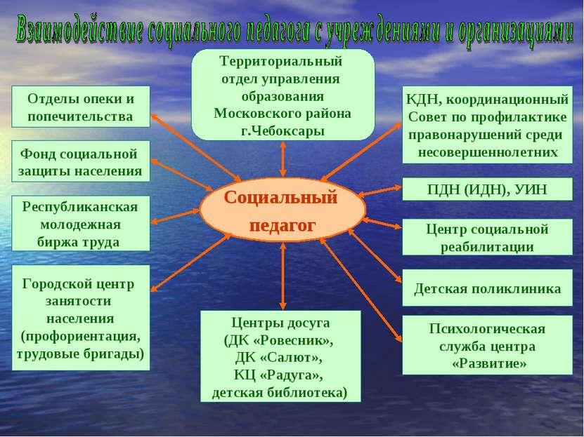 Социальный педагог Территориальный отдел управления образования Московского р...