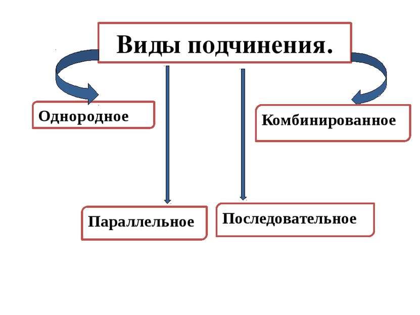 Виды подчинения. Однородное Последовательное Комбинированное Параллельное