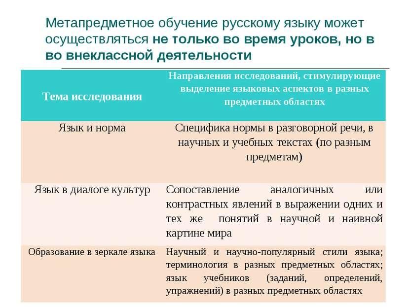 Метапредметное обучение русскому языку может осуществляться не только во врем...