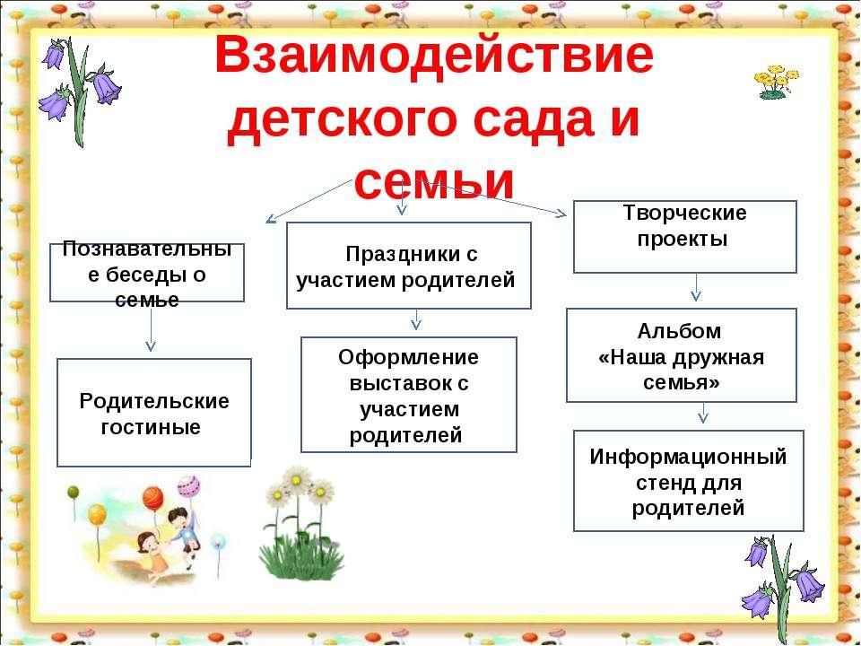 Взаимодействие детского сада и семьи Познавательные беседы о семье Праздники ...
