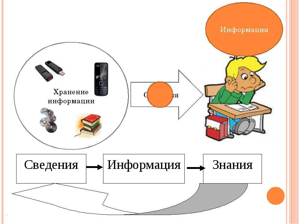 Хранение информации Сведения Информация