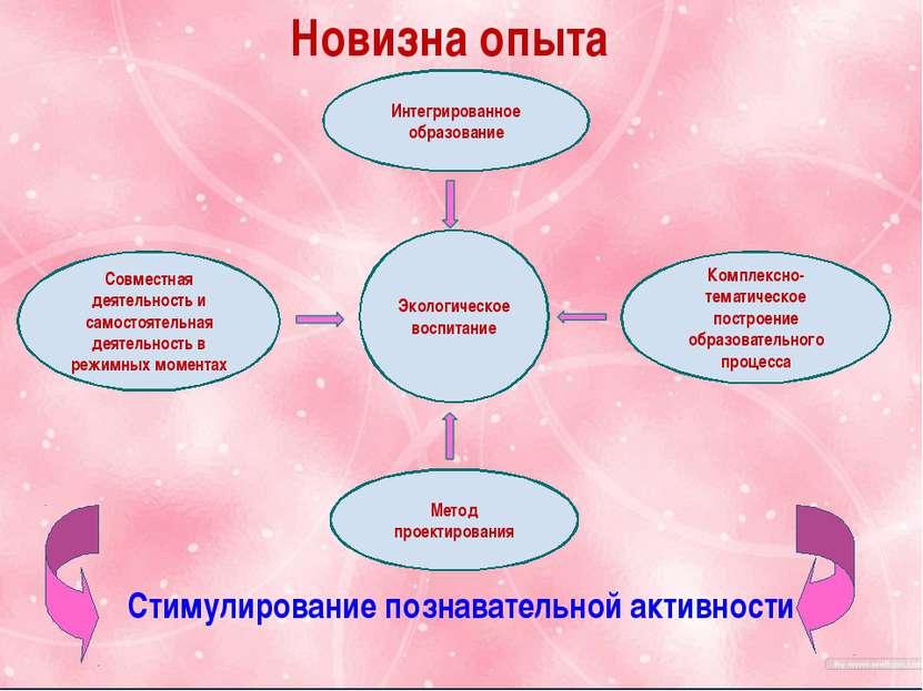 Тема. «Формирование познавательной активности через экологическое воспитание»...