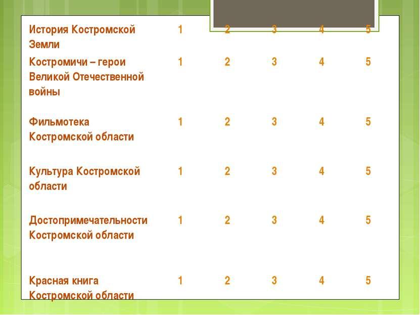 История Костромской Земли 1 2 3 4 5 Костромичи – герои Великой Отечественной ...