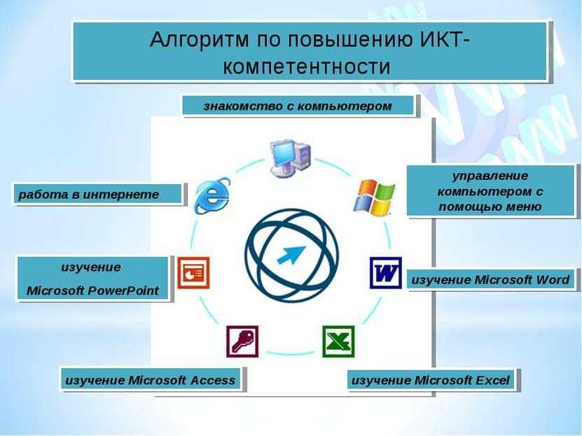 управление компьютером с помощью меню знакомство с компьютером изучение Micro...