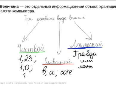 Информация с сайта: learnpascal.ru Уроки Pascal. от новичка до победителя Вел...