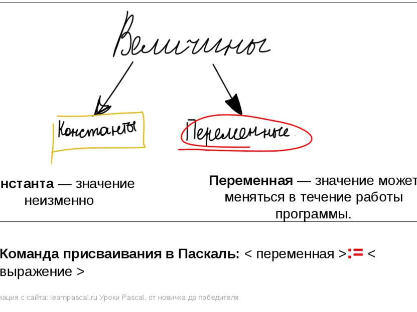 Информация с сайта: learnpascal.ru Уроки Pascal. от новичка до победителя Кон...