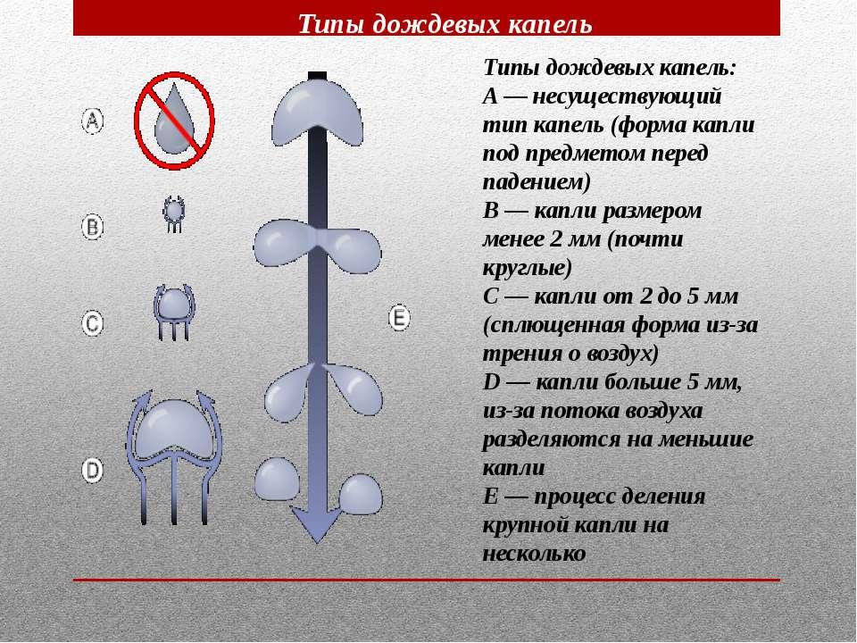 Типы дождевых капель Типы дождевых капель: A — несуществующий тип капель (фор...