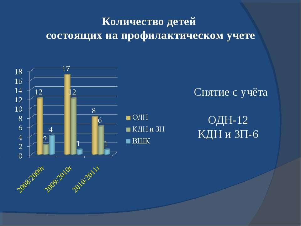 Количество детей состоящих на профилактическом учете Снятие с учёта ОДН-12 КД...
