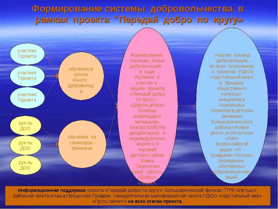 """Формирование системы добровольчества в рамках проекта """"Передай добро по кругу..."""