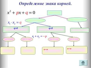 Определение знака корней. а = 1 D > 0 D < 0 Корней нет q>0 корни одного знака...