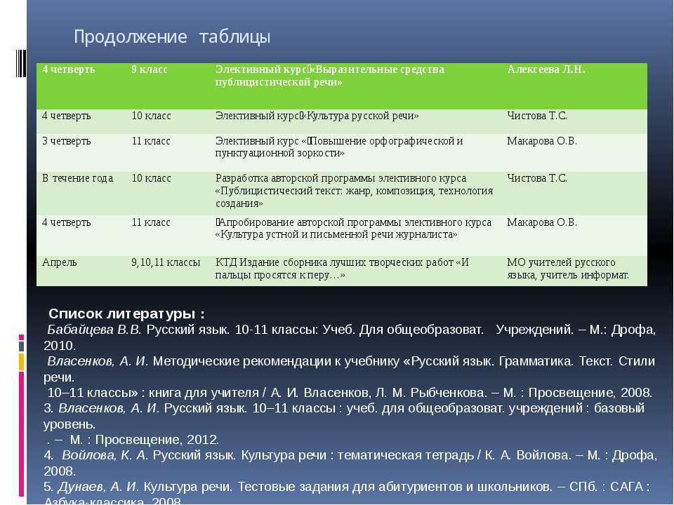 Продолжение таблицы Список литературы : Бабайцева В.В. Русский язык. 10-11 кл...