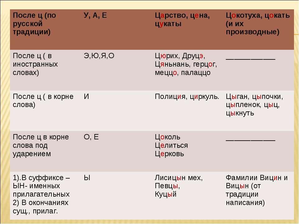 После ц (по русской традиции) У, А, Е Царство, цена, цукаты Цокотуха, цокать ...
