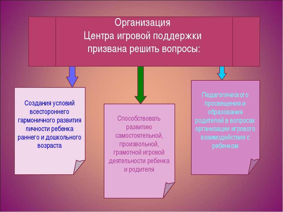 Создания условий всестороннего гармоничного развития личности ребенка раннего...