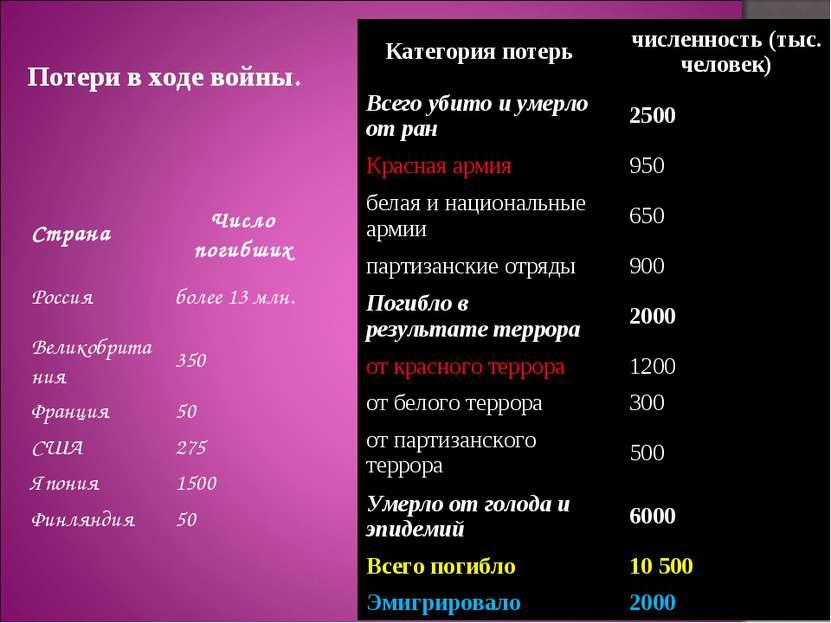 Потери в ходе войны. Страна Число погибших Россия более 13млн. Великобритани...