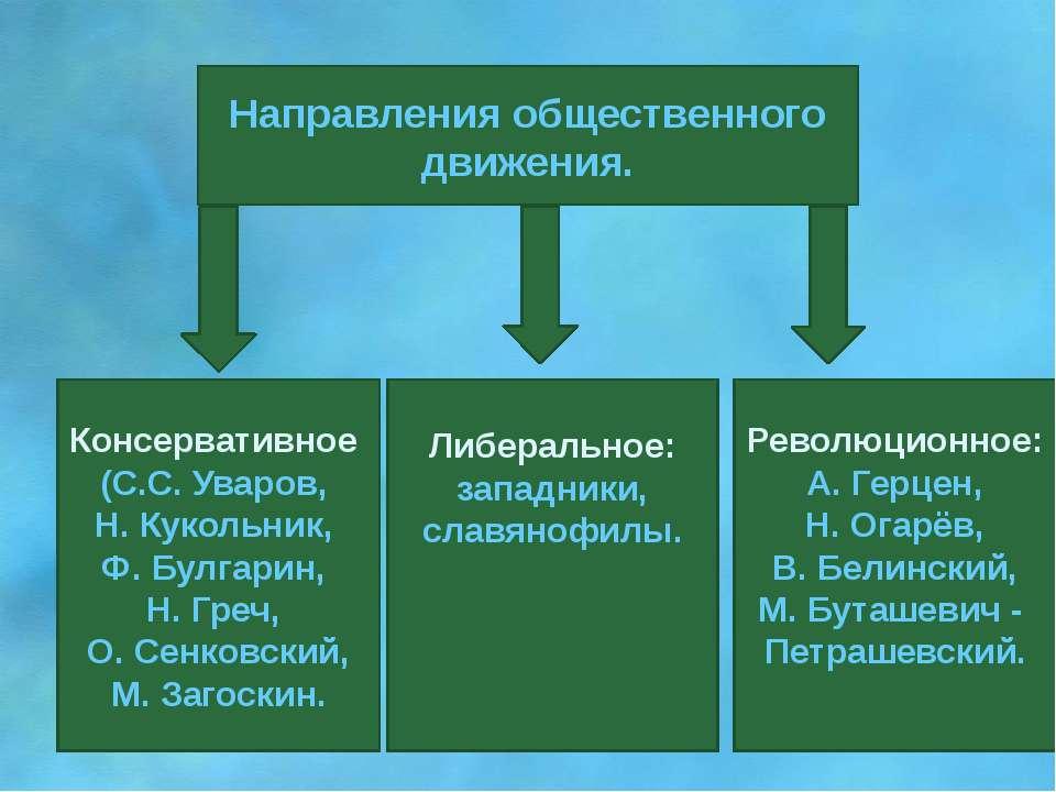 Направления общественного движения. Консервативное (С.С. Уваров, Н. Кукольник...