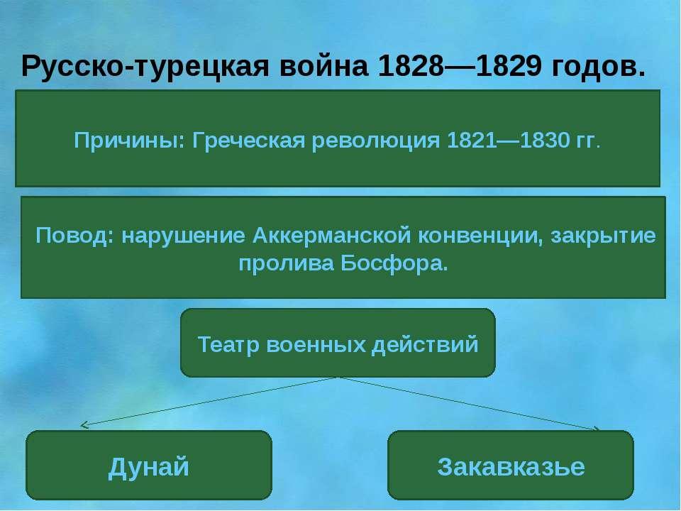 Русско-турецкая война 1828—1829 годов. Причины: Греческая революция 1821—1830...