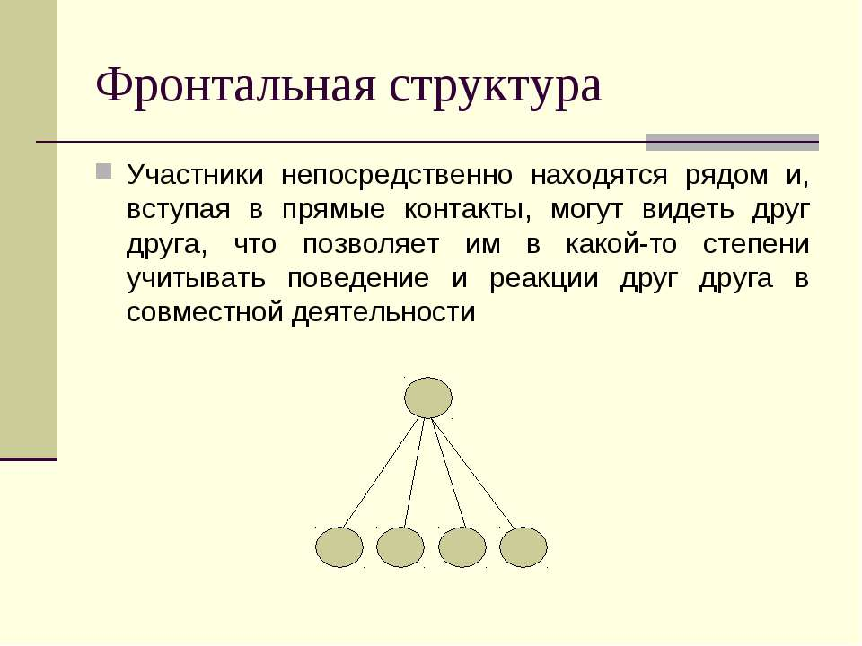 Фронтальная структура Участники непосредственно находятся рядом и, вступая в ...
