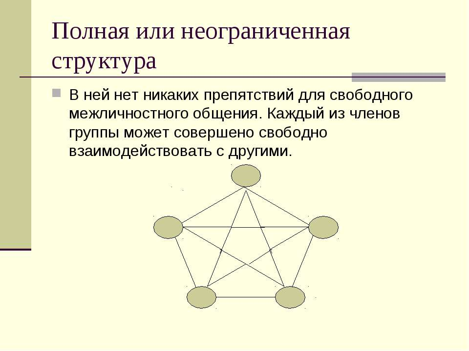 Полная или неограниченная структура В ней нет никаких препятствий для свободн...