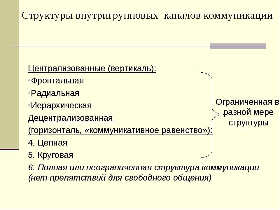 Структуры внутригрупповых каналов коммуникации Централизованные (вертикаль): ...
